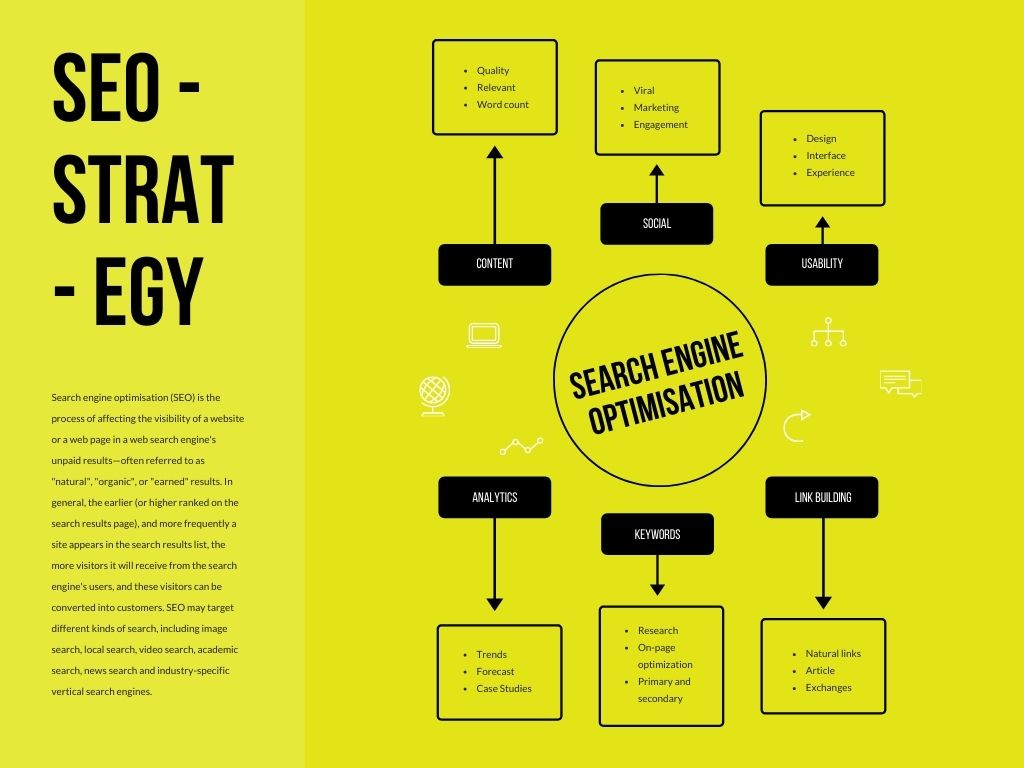 All in One SEO Strategy Infographics