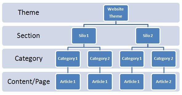 Silo Structure for Internal Links